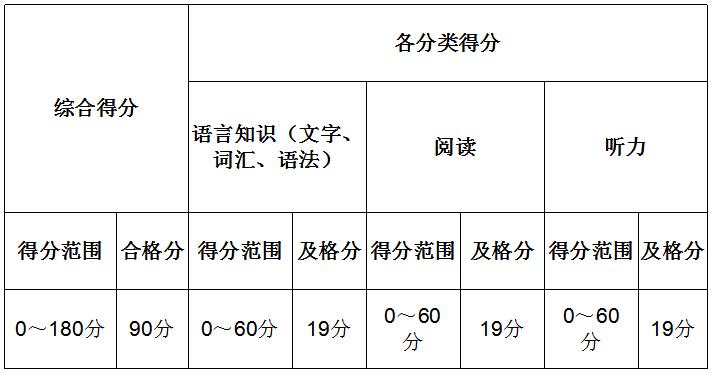 日语JLPT能力考N4直达N3中级课